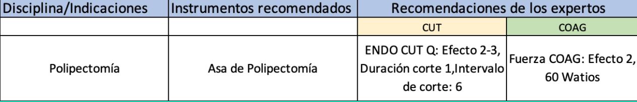 Recomendaciones de los expertos sobre la polipectomía